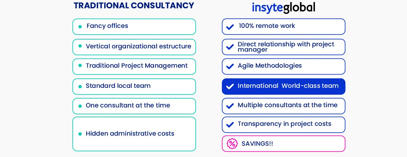 traditional consultancy
